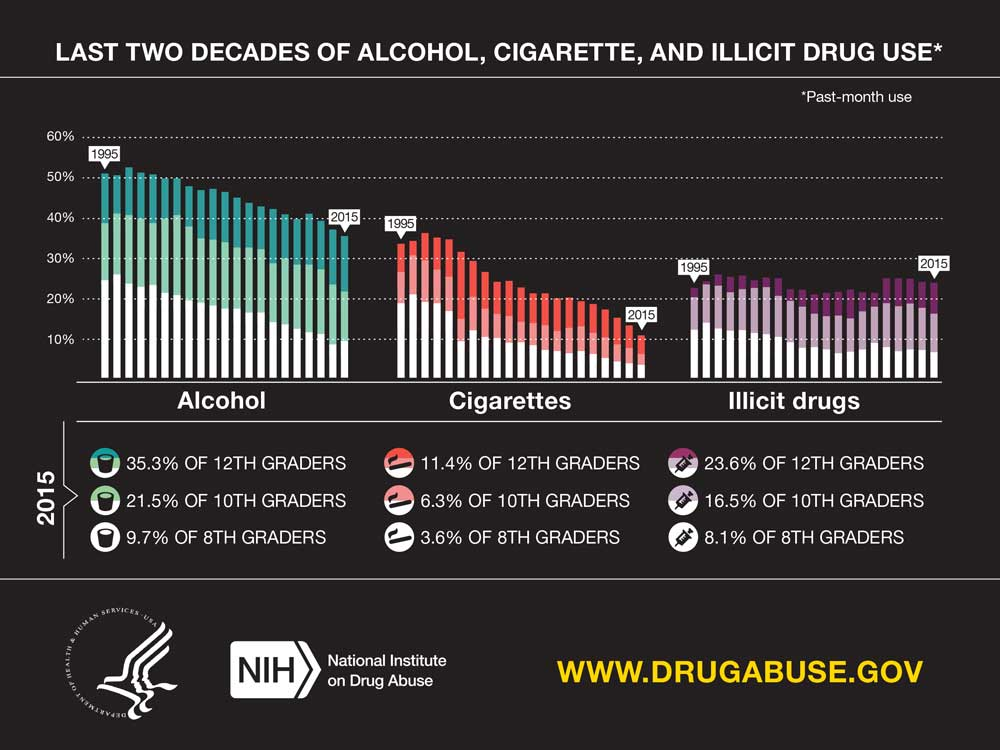 health youth drug use graph 1