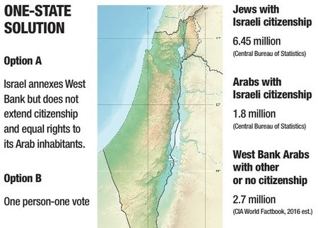 What is a 'one-state' solution?